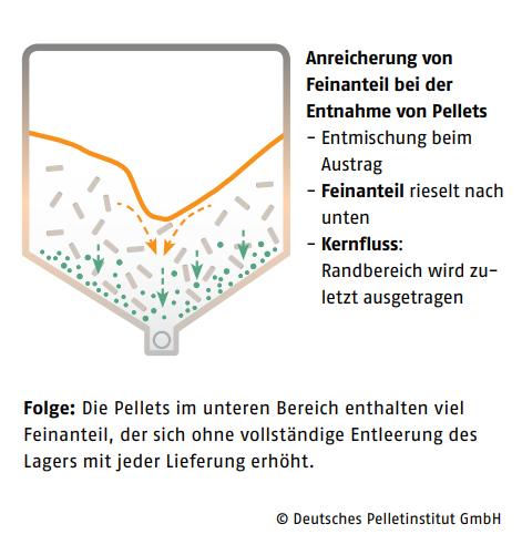 Austragung_Pellets_Hinweis